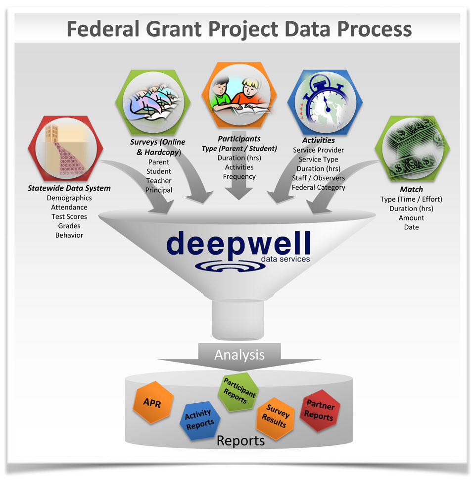 SpectrumRED Federal Grant Project Data Process